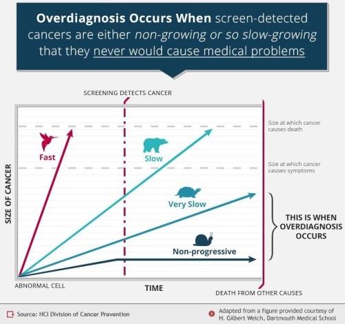 Overdiagnose